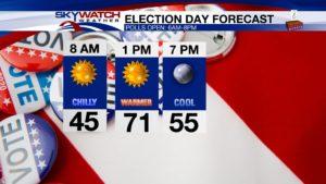 Voter Forecast